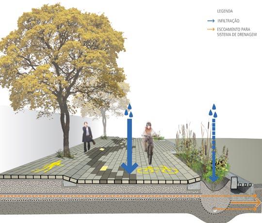 Projeção do sistema de drenagem do Parque Linear.