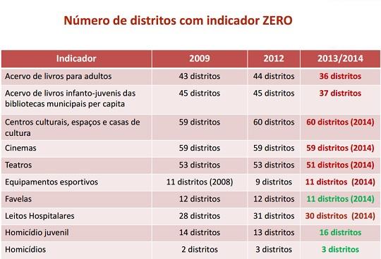 Fonte: Rede Nossa São Paulo