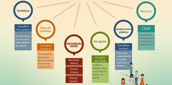 Infográfico demonstra espaços de participação social em São Paulo.
