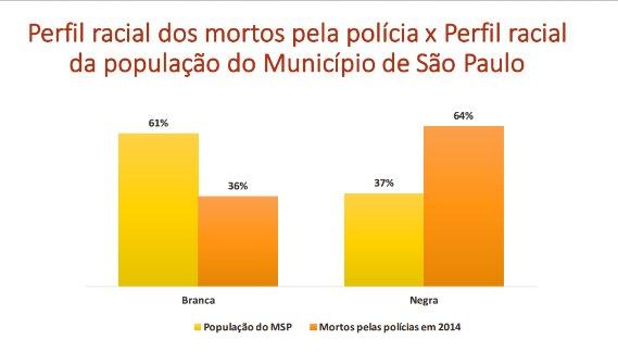Distribuição racial da violência policial.