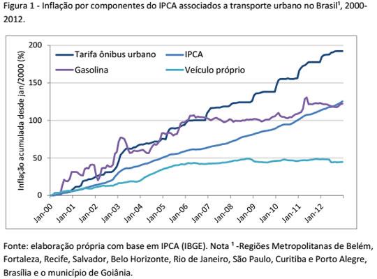 Segundo pesquisa do IPEA, aumento da tarifa gera consequências para a população de baixa renda, pois põe em jogo o acesso de pessoas ao transporte público.