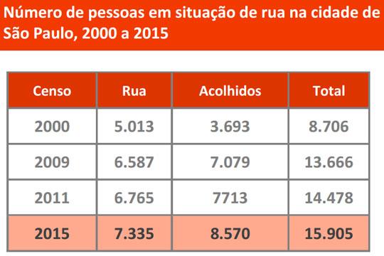 Desde 2010, os projetos que compõem o Pivale contam mais de 10 mortes de crianças e jovens em situação de rua.