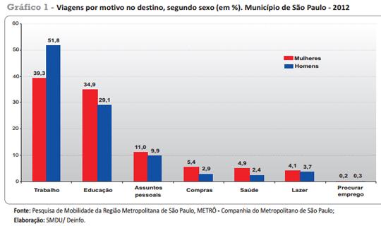 A pesquisa mostra que, na capital paulista, as mulheres utilizam o transporte público coletivo com mais intensidade e andam mais a pé do que os homens.
