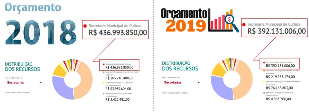 distribuição de orçamento de cultural gráfico