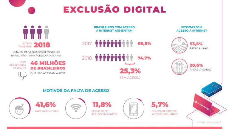 mostra dados de exclusão digital