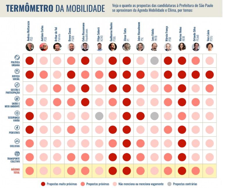 Termômetro mostra o quanto as propostas das candidatas e candidatos são afinadas com a temática da mobilidade urbana / Crédito: Print do site da campanha